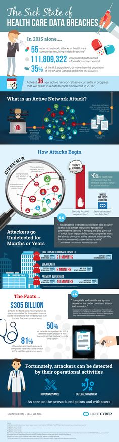 Sick State of Healthcare Data Breaches Infographic