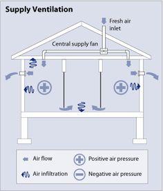 85 meilleures images du tableau ventilation decks ac cover et rh pinterest com