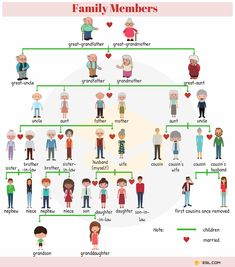 0shares Learn Family Members through pictures and chart. Family is important no matter what language you speak. In the context of …