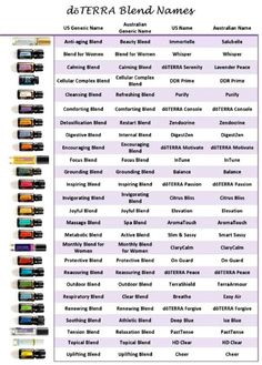 Generic names for doTERRA blends - Essential Oil Medic Essential Oils For Asthma, Essential Oil Uses, Essential Oil Diffuser, Doterra Serenity, Doterra Blends, Doterra Oils List, Doterra Recipes, Natural Asthma Remedies, Diffuser Blends