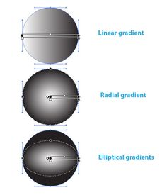 Adobe Illustrator has only two types of gradient fills. These are linear and radial gradients. Radial gradient can be transformed into an elliptical one.