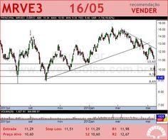 MRV - MRVE3 - 16/05/2012 #MRVE3 #analises #bovespa