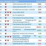 Wirtschaftskalender & Trenderkennung