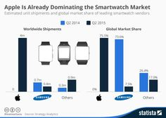 #AppleWatch ya domina mercado y vaticina gran convergencia #audiovisual http://klou.tt/pfef5skti5t4 (via @statista_com)