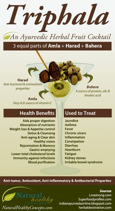 Health Benefits of Triphala : The name triphala literally means three fruits. It is said to consist of equal parts Amla, Harad and Bahera. While that may be a trio of fruits most of us have never heard of, the benefits and positive results may be far reaching for health and wellness. This infographic briefly […]