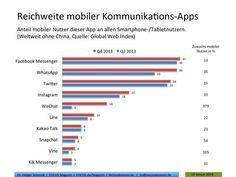 Die Reichweite mobiler Kommunikations-Apps