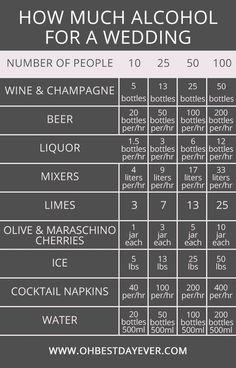 how much alcohol for a wedding #wedding #weddingtips #weddingideas