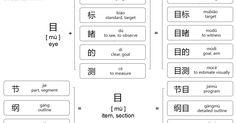 """目 is often used as a part of many other Chinese words. It may mean """"eye"""", """"item"""" (""""section"""", """"catalogue"""", """"table of contents"""" or """"order""""): ..."""