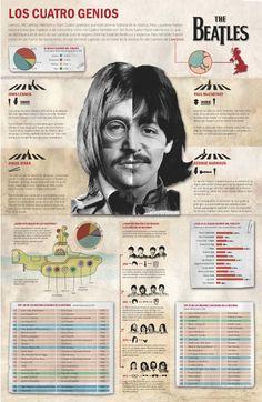 The Beatles #infografia