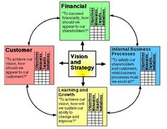 Management Models Software Strategy Development Framework Model, Strategic Management, MBA models and frameworks, business