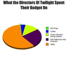 Smart-Ass Charts That Mathematically Mock The Twilight Series Twilight Hate, Twilight Series, Funny Quotes, Funny Memes, Hilarious, True Memes, Funny Pie Charts, Acting Lessons, Percy Jackson Ships