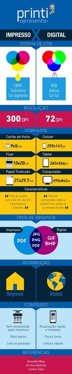 Infográfico Print Vs Web: comparativo entre material impresso e aplicações para…