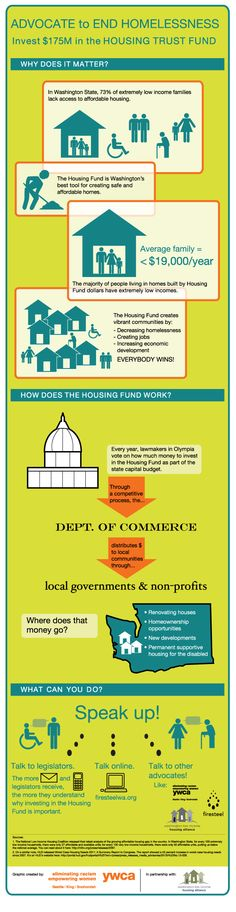 End #Homelessness. Everybody wins when we invest in our communities through the Housing Trust Fund!