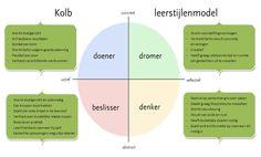 leerstijlen kolb - Google zoeken Team Coaching, Bilingual Education, Learning Styles, Learning Process, Critical Thinking, Geography, Teamwork, Infographic, Classroom