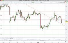 Grafico+Libra+Do%CC%81lar+GBP:USD+resistencias+y+soportes+6+marzo+2013.png