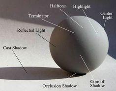 sphere value