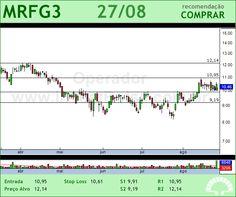 MARFRIG - MRFG3 - 27/08/2012 #MRFG3 #analises #bovespa