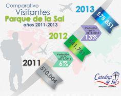 Infografia del número de visitantes a Catedral de Sal entre 2011 al 2013