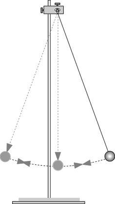 Per a mi, la física, es podria representar amb aquesta imatge perquè la relaciono directamen amb el moviment. I aquesta és la primera imatge que em ve al cap quan penso en la física. Judit Arroyo