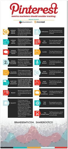 Pinterest Metrics You Should Know #Infographic by Branderati and Shareroot.co