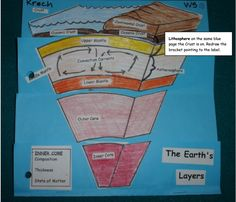 Similar to the box cutout activity for learning plate tectonic movements this activity is a great hands-on lab to reinforce the information on the layers of earth's crust and mantle.   This activity could also be modified to include fault lines and plate boundaries.  link: http://mjksciteachingideas.com/pdf/EarthFoldable.pdf