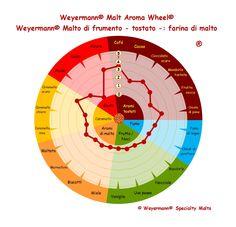 Weyermann® Malt Aroma Wheel® Malto di frumento - tostato - farina di malto