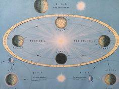 1890 ASTRONOMY Original Antique Print, 11 x 14 inches, Johnston Atlas, Home Decor, Cartography, Geography, seasons, astronomical print by NinskaPrints on Etsy https://www.etsy.com/uk/listing/482291405/1890-astronomy-original-antique-print-11