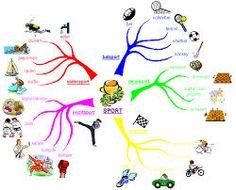 mindmap Min Map, School Info, Dyslexia, Ielts, Brainstorm, Worksheets, Coaching, Language, Mindfulness