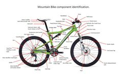 Mountain Bike Parts Diagram | Bike parts | Pinterest | Diagram, MTB ...