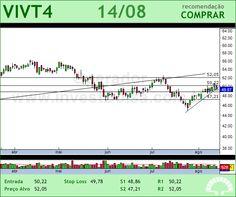 TELEF BRASIL - VIVT4 - 14/08/2012 #VIVT4 #analises #bovespa