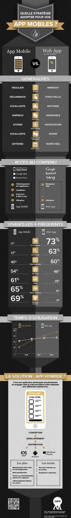 App mobile v/ Web App Marketing Mobile, Marketing Data, Digital Marketing, Web Mobile, Mobile App Design, Web Design, Support Mobile, Interactive Marketing, Applications Mobiles