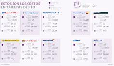 Estos son los costos en tarjetas débito #Financiero