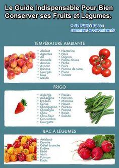 Pour vous aider à conserver vos fruits et légumes le plus longtemps possible, voici le guide qui vous indique où les conserver.  Découvrez l'astuce ici : http://www.comment-economiser.fr/guide-indispensable-pour-bien-conserver-fruits-et-legumes.html?utm_content=buffer3f658&utm_medium=social&utm_source=pinterest.com&utm_campaign=buffer