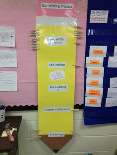 My process writing pencil - use clips for students to track where they are.