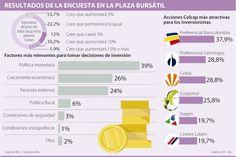 Bancolombia y Argos son los títulos más atractivos para los inversionistas