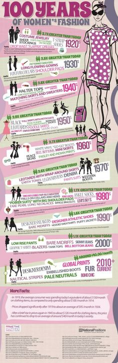 Women's Fashion: The Last 100 Years - Infographic