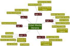 esquema literatura medieval española. mapa conceptual por siglos