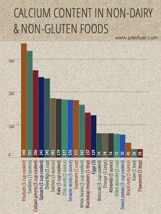 Calcium content in non-dairy & non-gluten foods (plus secrets to strong bones)