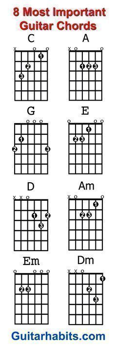 Where do you start when you want to learn to play guitar? The 8 chords every beginner guitar player should learn first are: C – A – G – E – D – Am – Em – Dm. With these chords alone you can play an endless amount of songs.... #Guitar #guitarchords