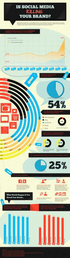 Is Social Media Killing Your Brand? Not sure I agree with everything in this infographic, but it's intriguing none the less. Credit to http://www.killerinfographics.com for the share and heads up.