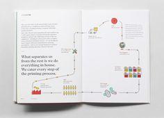Print Agency by Retno Hadiningdiah, via Behance