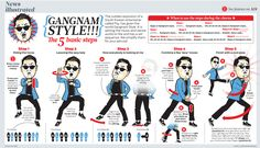 The Gangnam Style. 15 infographics that will make you a great dancer. Give students a dance and infographic and have them explain what to do step-by-step. Students teach the dance to the class. Psy Gangnam Style, Bust A Move, Entertainment, Stylish Boys, Brain Breaks, Dance Moves, Dance Choreography, Physical Education, Just In Case