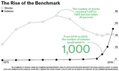 Chart: The Rise of the Benchmark