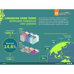 [Infografik] Lonjakan Uang Tunai Sepanjang Ramadhan dan Lebaran  KATADATA - Bank Indonesia memproyeksikan kebutuhan uang (outflow) periode Ramadhan dan Idul Fitri 1437 H/2016 M mencapai Rp 160,4 triliun. Proyeksi ini naik dari realisasi tahun lalu sebesar Rp 140 triliun. Beberapa faktor memengaruhi prediksi kenaikan outflow tersebut, yaitu pembayaran gaji ke-13 dan ke-14 bagi PNS/TNI/Polri, jumlah hari libur yang lebih panjang, pelaksanaan libur Lebaran yang bertepatan dengan liburan…