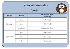 Presente del verbo