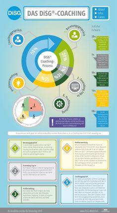 Der DiSG®-Coachingprozess - Die Zusammenarbeit zwischen Coach und Coachee in fünf Schritten #disc #disg in der Personalentwicklung