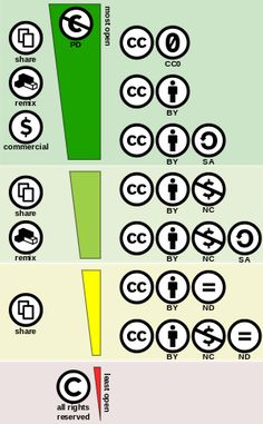 Creative Commons license - Wikipedia, the free encyclopedia