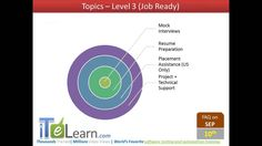 Master of Software Testing - An Orientation Session to work in IT Software Testing and QA jira, qtp