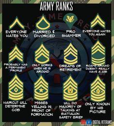 Army Ranks, Army Veteran