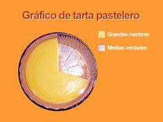 Algunos #gráficos de tarta son realmente un poco #pasteleros en cuanto a la veracidad de la #información que muestran. 🍰